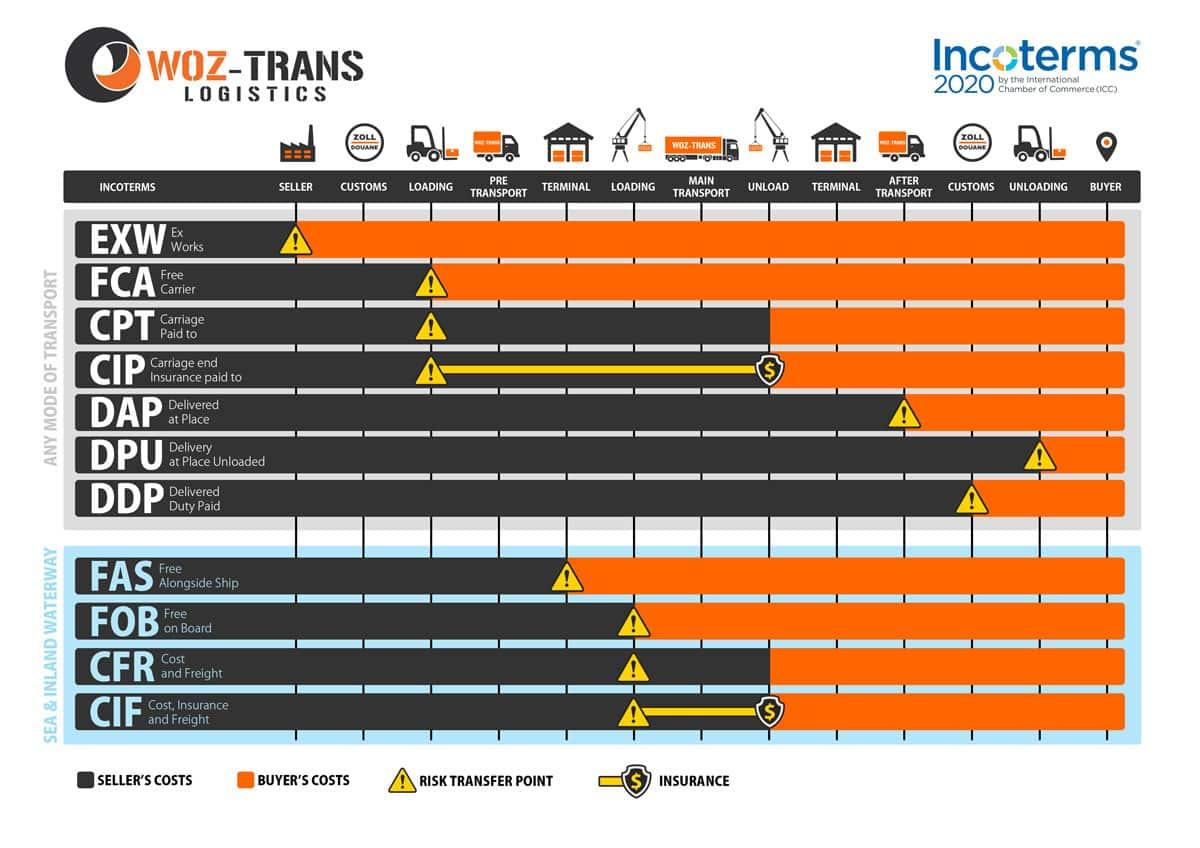 Incoterms 2020 - International Commercial Terms - Międzynarodowe Warunki Handlowe